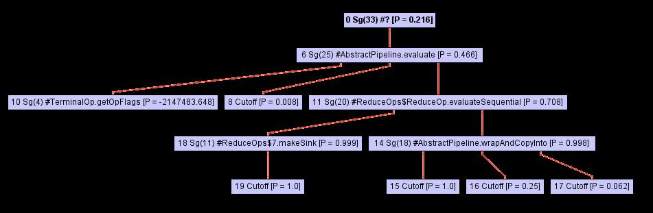 Что под капотом компиляторных оптимизаций GraalVM? - 4