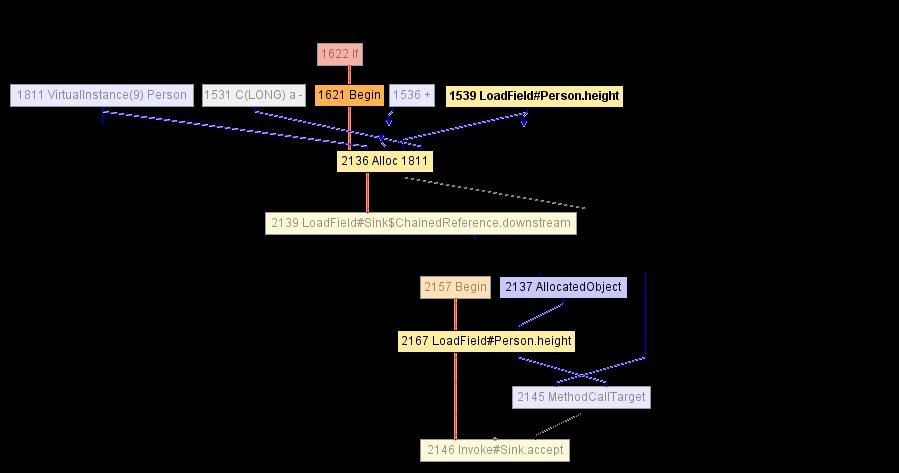 Что под капотом компиляторных оптимизаций GraalVM? - 8