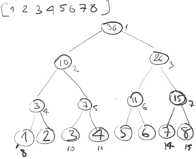Дерево отрезков: просто и быстро - 12