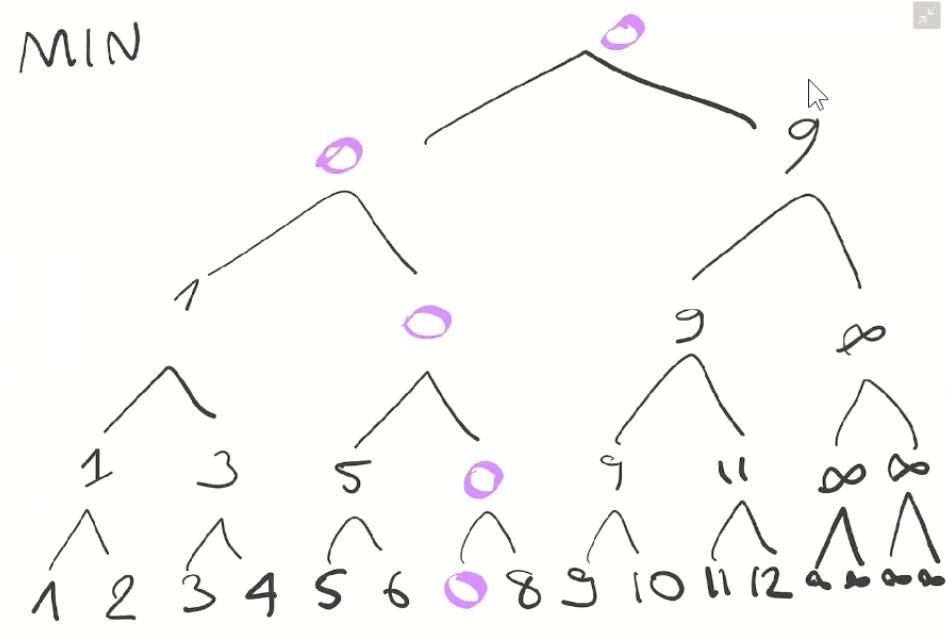 Дерево отрезков: просто и быстро - 23