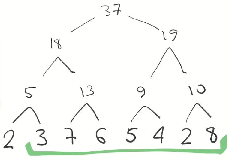 Дерево отрезков: просто и быстро - 6