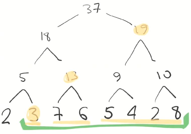 Дерево отрезков: просто и быстро - 7