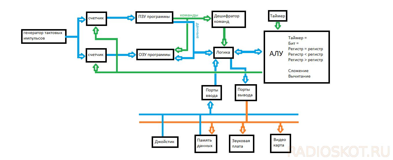 ЭВМ «Таймыр» — эволюция наоборот - 1