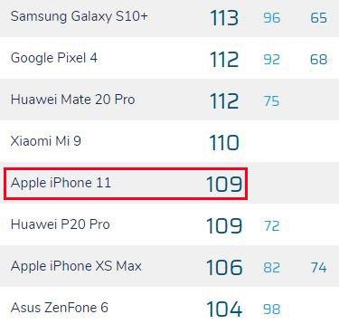 iPhone 11 впечатлил своей камерой