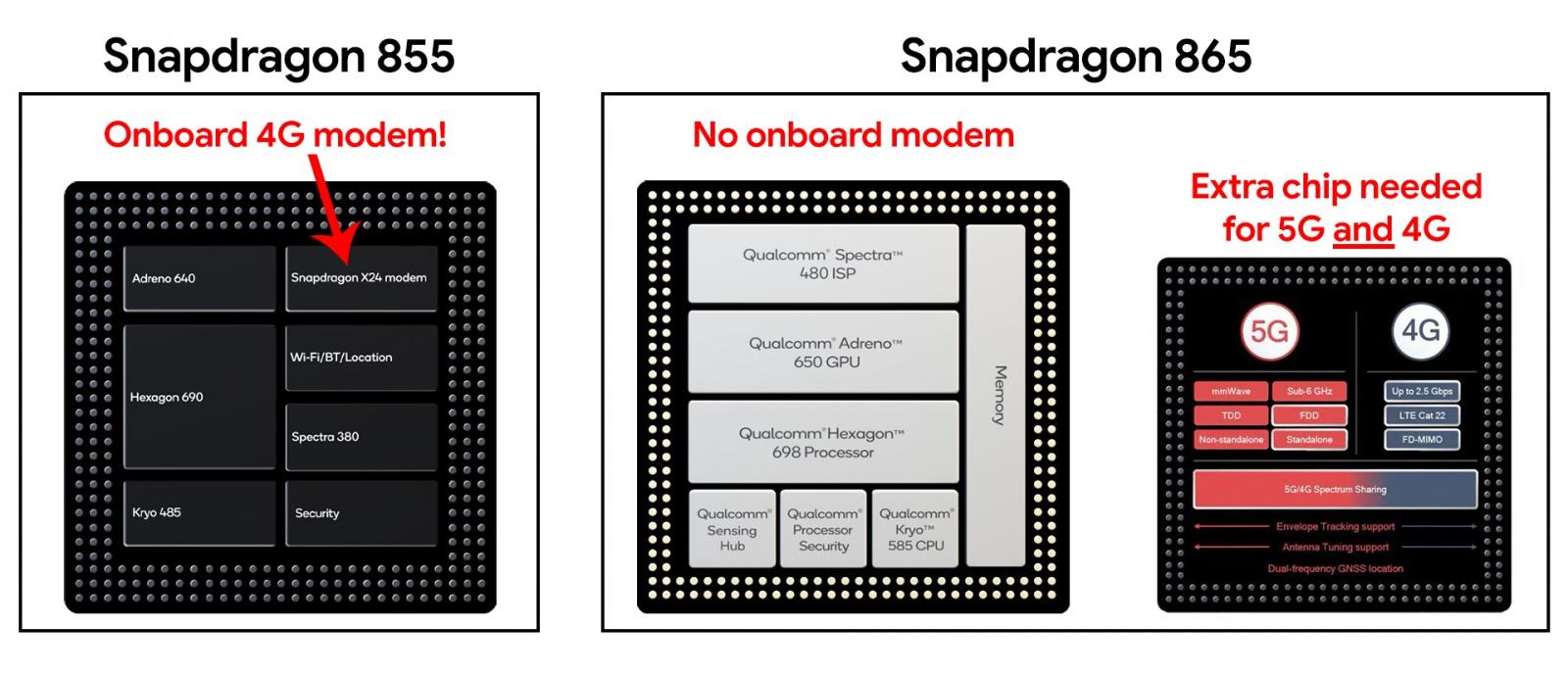 Из-за обязательной поддержки 5G смартфоны со Snapdragon 865 в 2020 году будут хуже - 2