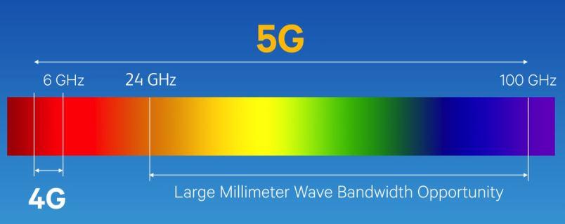 Из-за обязательной поддержки 5G смартфоны со Snapdragon 865 в 2020 году будут хуже - 3