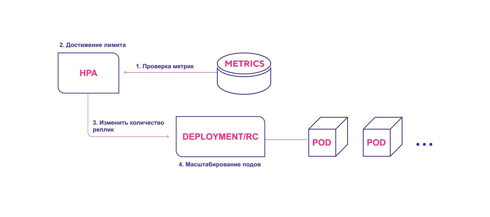 Три уровня автомасштабирования в Kubernetes: как их эффективно использовать - 2