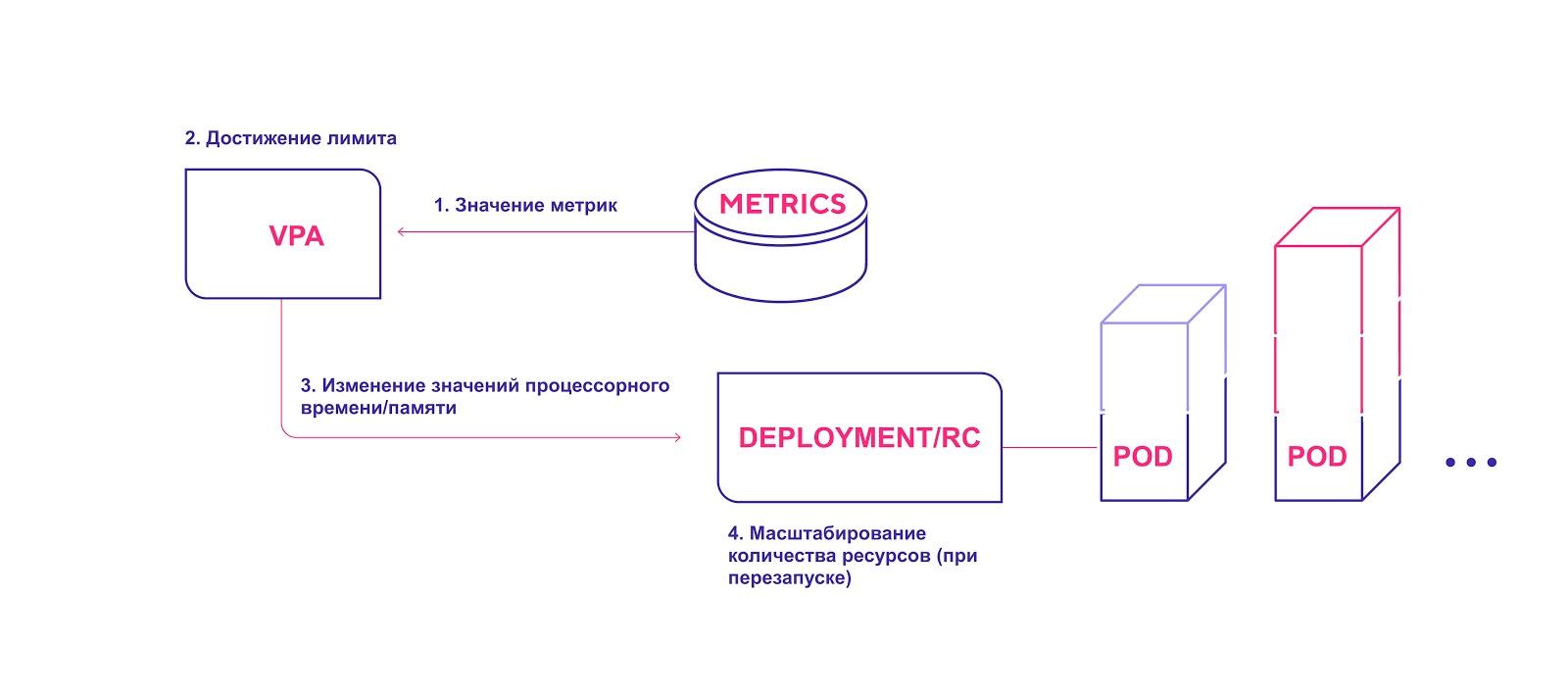 Три уровня автомасштабирования в Kubernetes: как их эффективно использовать - 3