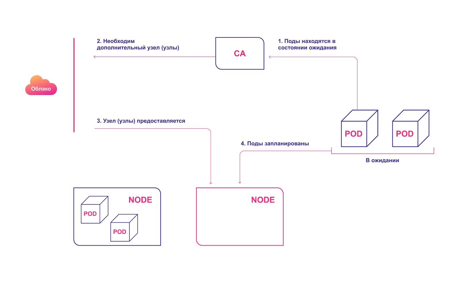 Три уровня автомасштабирования в Kubernetes: как их эффективно использовать - 4