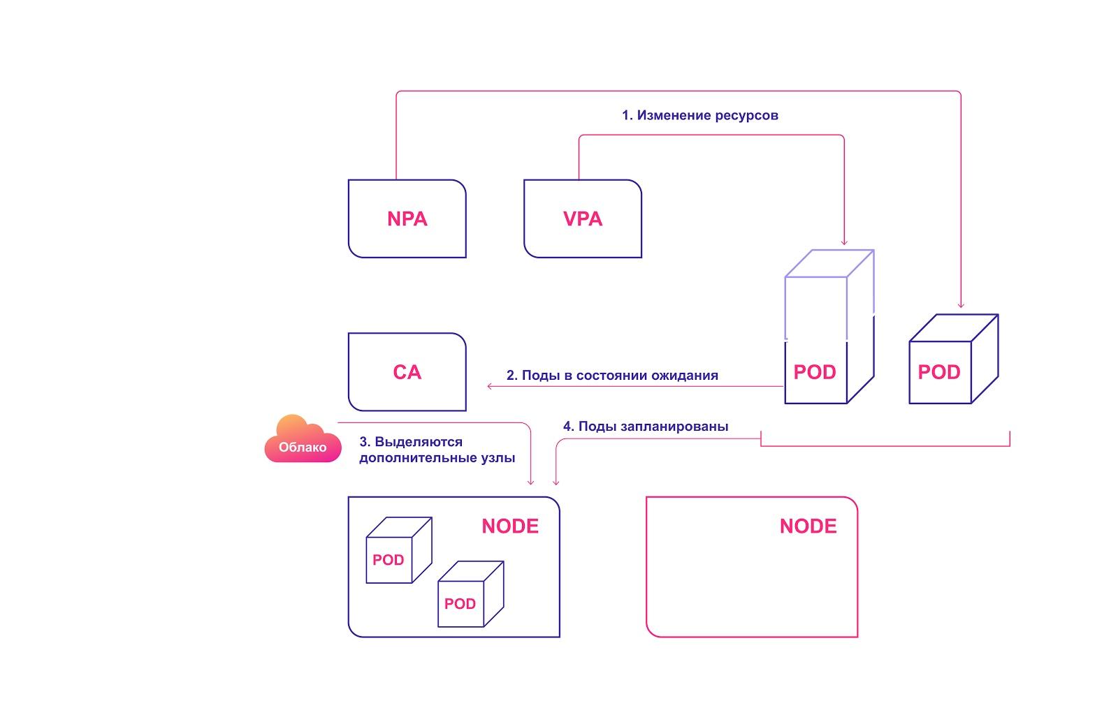 Три уровня автомасштабирования в Kubernetes: как их эффективно использовать - 5
