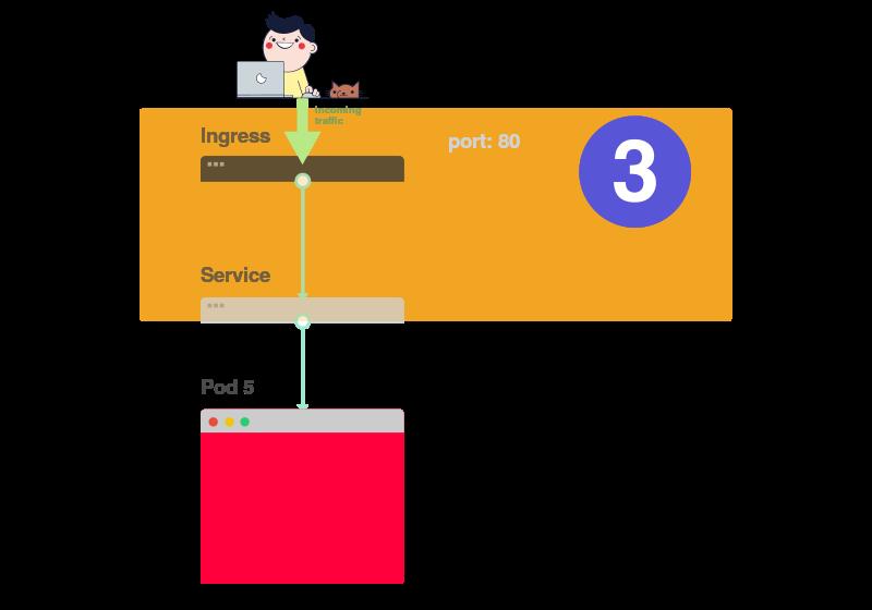 Визуальное руководство по диагностике неисправностей в Kubernetes - 17