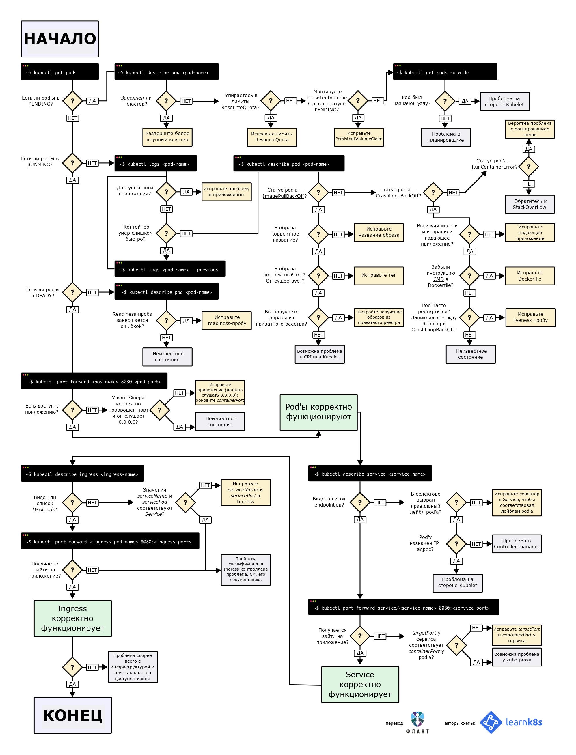 Визуальное руководство по диагностике неисправностей в Kubernetes - 2