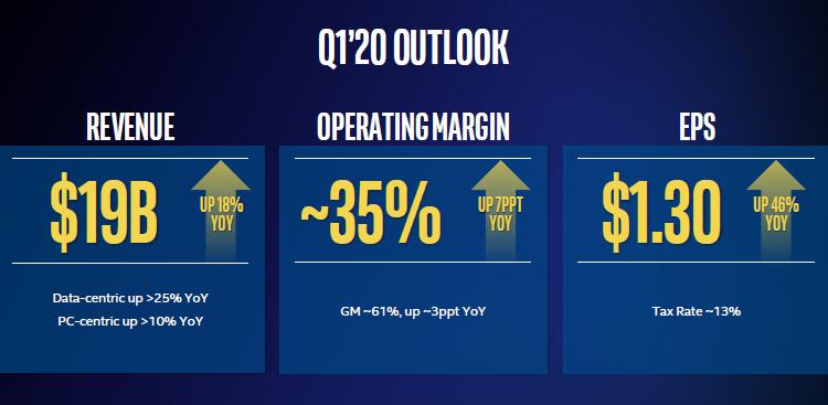Intel осознаёт, что год не будет простым в плане конкуренции