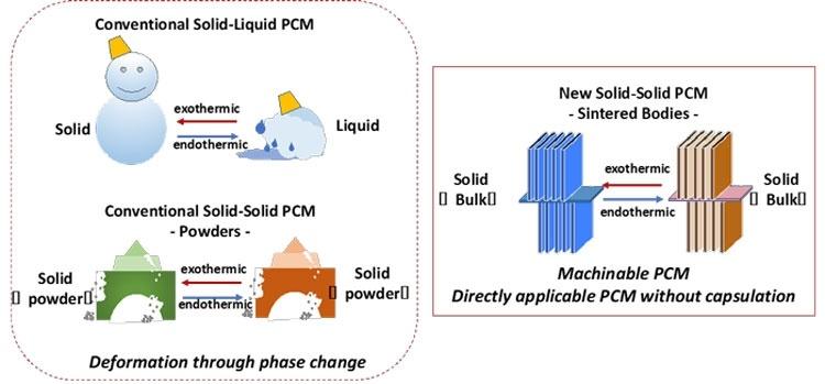 Японские разработки облегчат охлаждение и аккумулирование тепла в электронике и строительстве