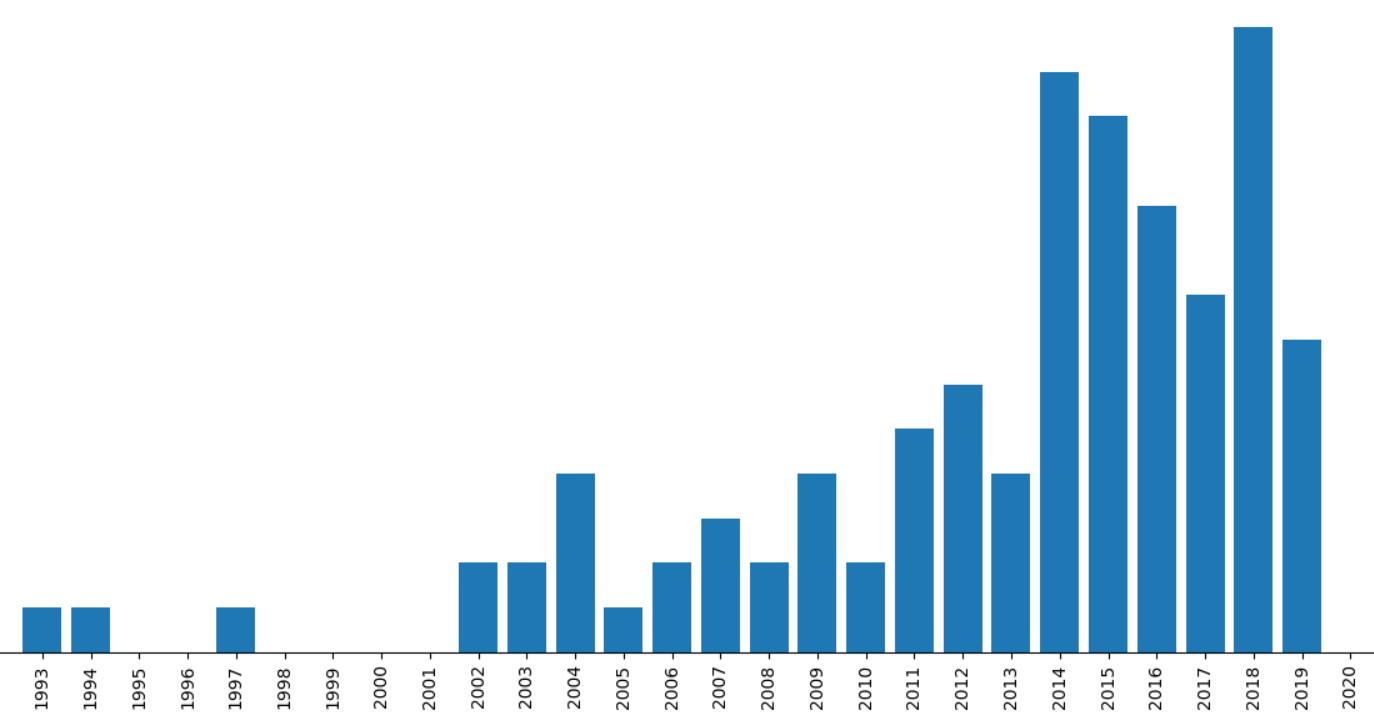 Автомобили в Голландии: статистика и информация за 2019 год - 3