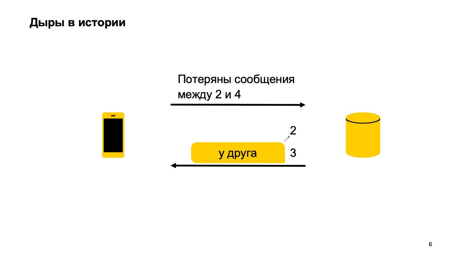 Мобильная разработка — это просто и скучно? Доклад Яндекса - 6