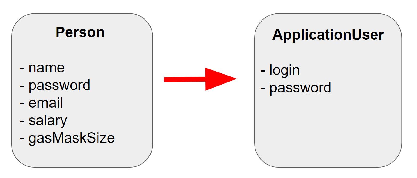 Практичные способы маппинга данных в Kotlin - 1