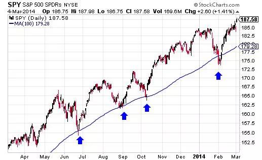 Тренды и торговля на бирже: 4 популярных индикатора технического анализа - 3