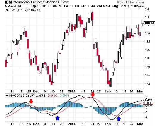 Тренды и торговля на бирже: 4 популярных индикатора технического анализа - 4