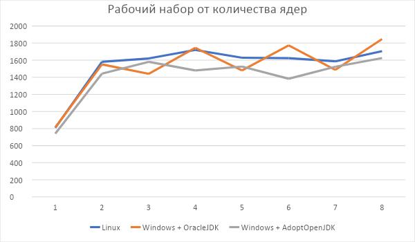 Minecraft сервер: Windows vs Linux - 5
