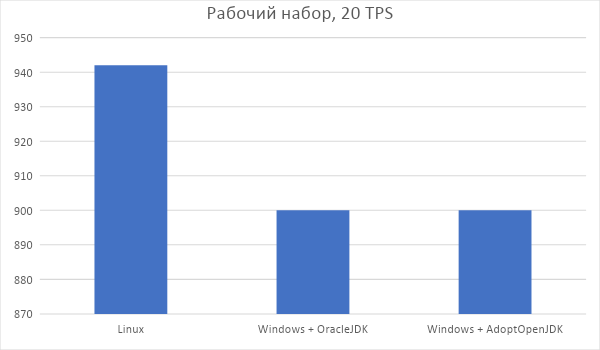 Minecraft сервер: Windows vs Linux - 7