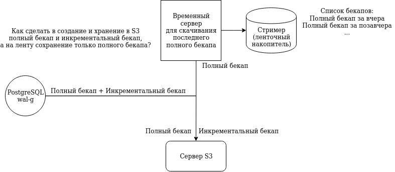 Инструменты создания бэкапов PostgreSQL. Андрей Сальников (Data Egret) - 18