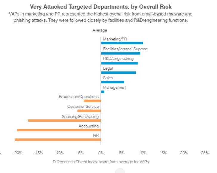 Very Attacked Person: узнай, кто главная мишень киберпреступников в твоей компании - 4