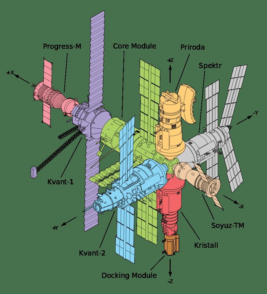 Чему меня, как разработчика, научили аварии в космосе - 7