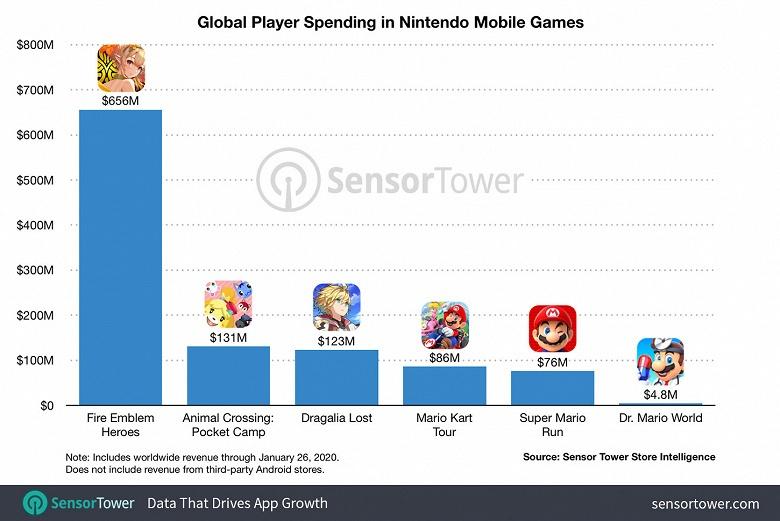 Android и iPhone принесли Nintendo миллиард долларов