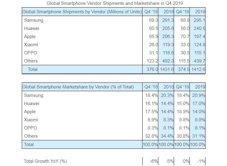 Strategy Analytics: Apple вырвалась в лидеры на мировом рынке смартфонов
