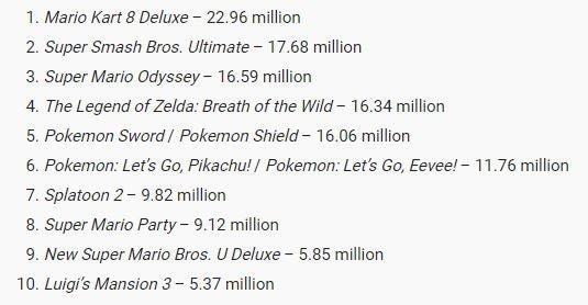Зачем Nintendo консоль нового поколения, когда есть Nintendo Switch?