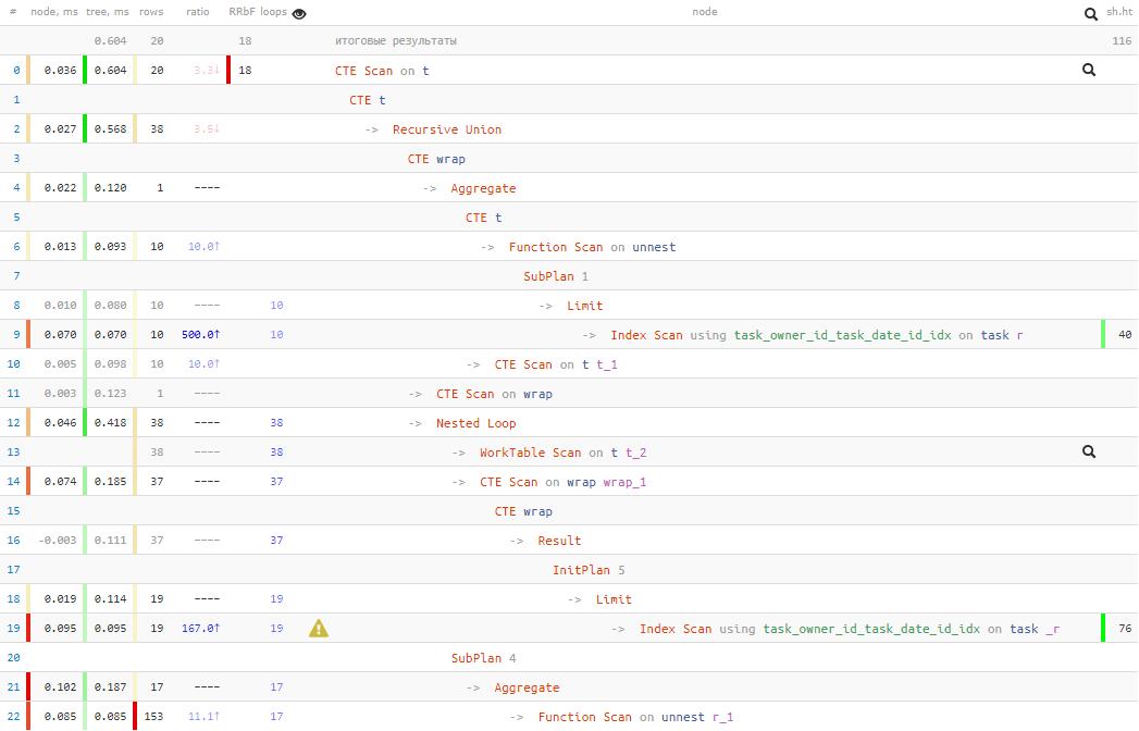 SQL HowTo: пишем while-цикл прямо в запросе, или «Элементарная трехходовка» - 7