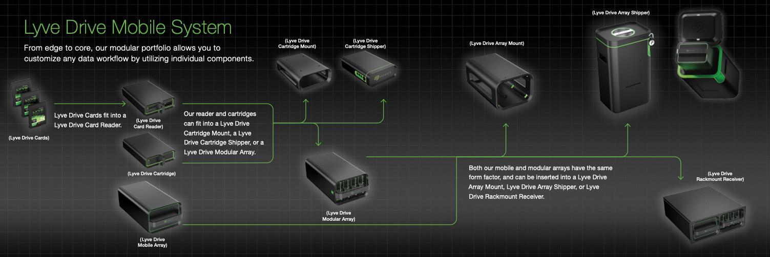 SSD для геймеров и хранение данных будущего: Seagate на CES 2020 - 12