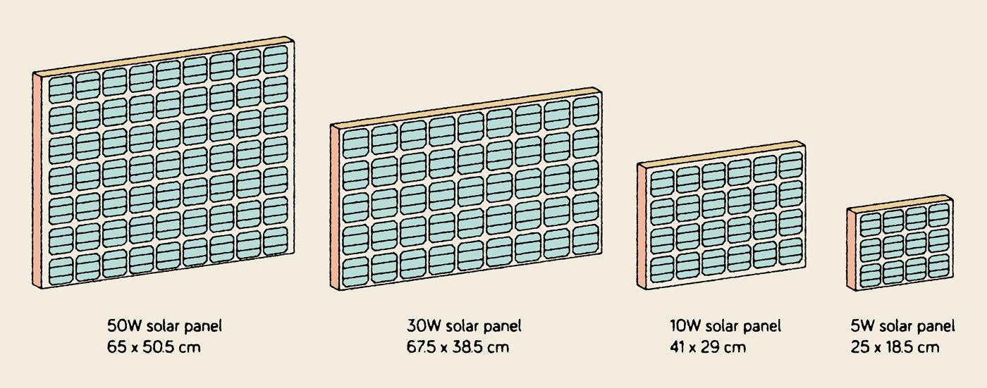 Домашний веб-сервер на солнечных батареях отработал 15 месяцев: аптайм 95,26% - 10