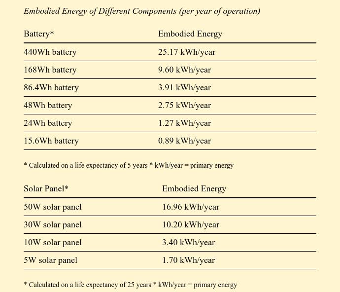 Домашний веб-сервер на солнечных батареях отработал 15 месяцев: аптайм 95,26% - 12