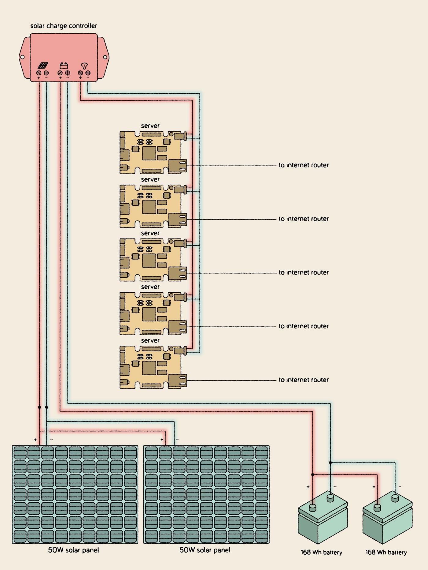 Домашний веб-сервер на солнечных батареях отработал 15 месяцев: аптайм 95,26% - 16
