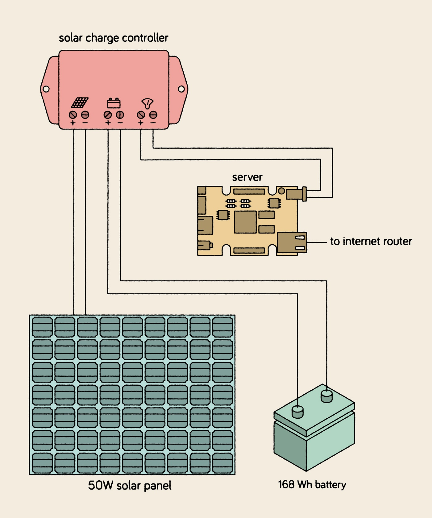 Домашний веб-сервер на солнечных батареях отработал 15 месяцев: аптайм 95,26% - 7