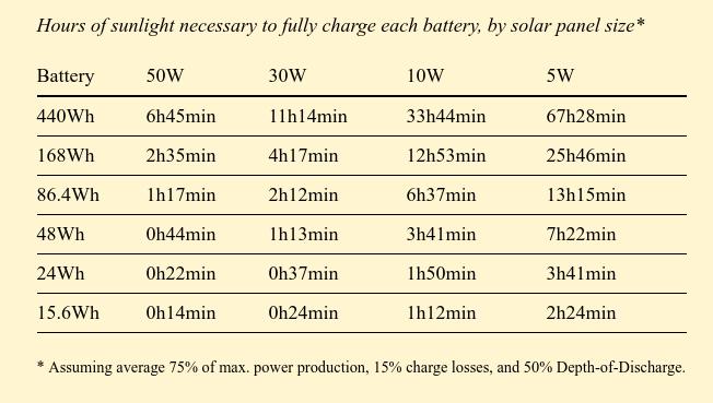 Домашний веб-сервер на солнечных батареях отработал 15 месяцев: аптайм 95,26% - 8