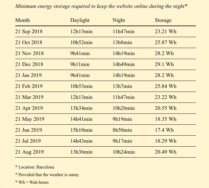 Домашний веб-сервер на солнечных батареях отработал 15 месяцев: аптайм 95,26% - 9