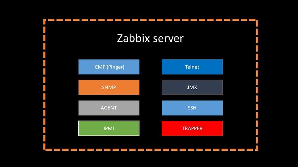 HighLoad++, Михаил Макуров, Максим Чернецов (Интерсвязь): Zabbix, 100kNVPS на одном сервере - 12