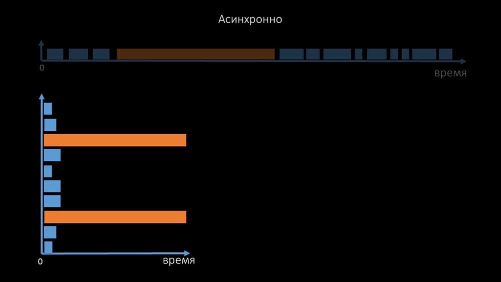 HighLoad++, Михаил Макуров, Максим Чернецов (Интерсвязь): Zabbix, 100kNVPS на одном сервере - 17