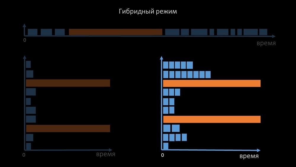 HighLoad++, Михаил Макуров, Максим Чернецов (Интерсвязь): Zabbix, 100kNVPS на одном сервере - 18