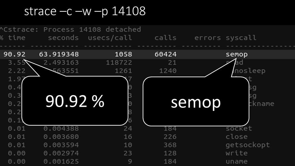 HighLoad++, Михаил Макуров, Максим Чернецов (Интерсвязь): Zabbix, 100kNVPS на одном сервере - 24