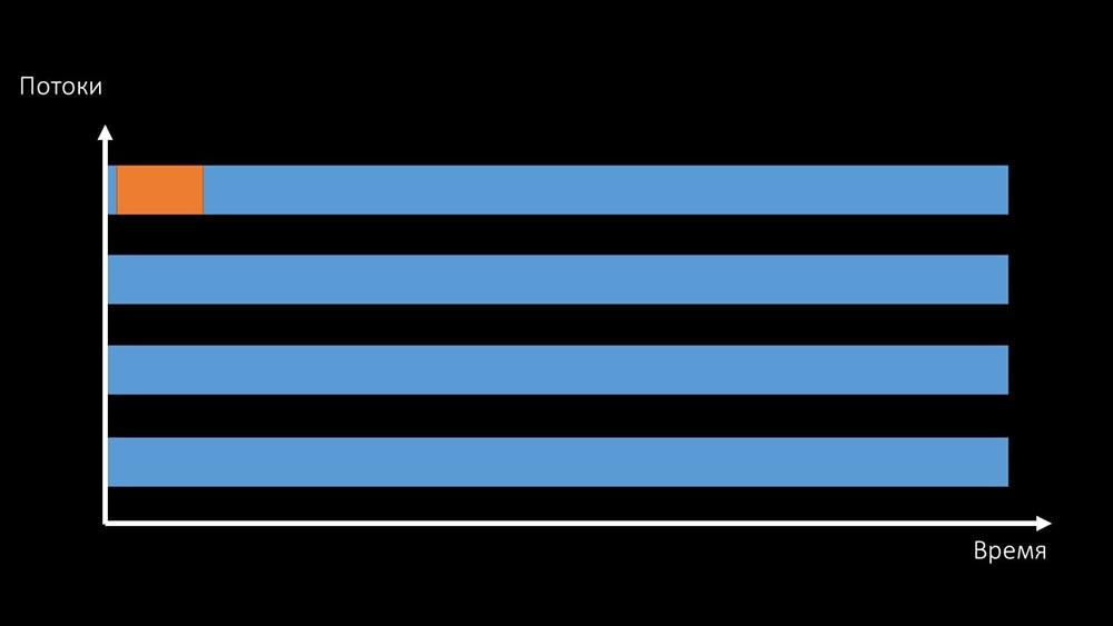 HighLoad++, Михаил Макуров, Максим Чернецов (Интерсвязь): Zabbix, 100kNVPS на одном сервере - 25