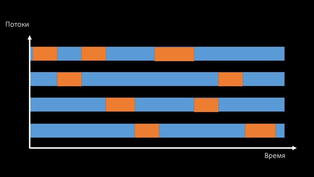 HighLoad++, Михаил Макуров, Максим Чернецов (Интерсвязь): Zabbix, 100kNVPS на одном сервере - 26