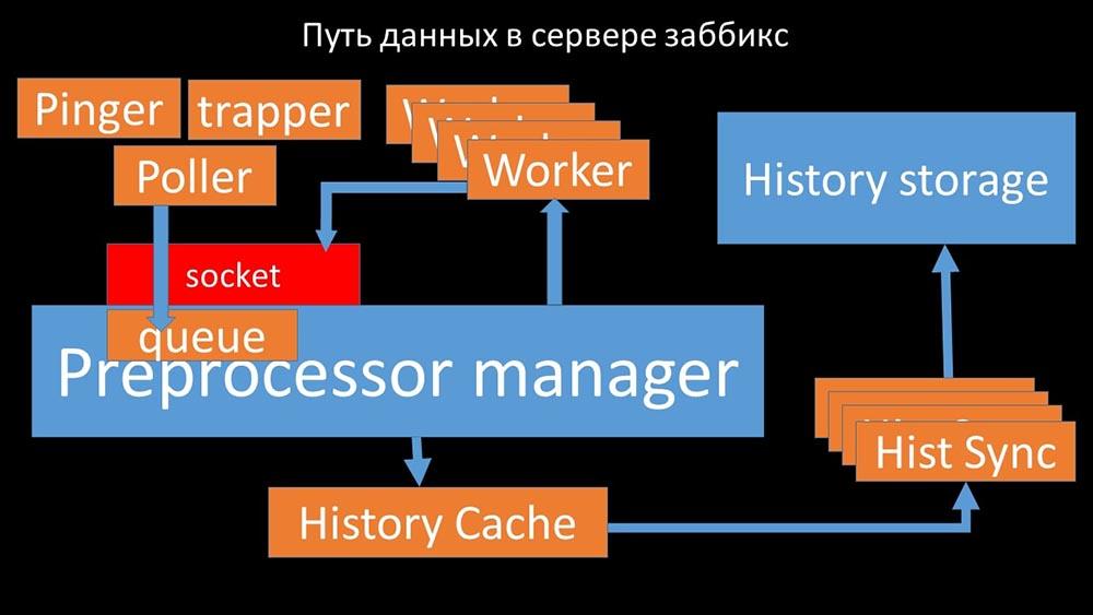 HighLoad++, Михаил Макуров, Максим Чернецов (Интерсвязь): Zabbix, 100kNVPS на одном сервере - 29