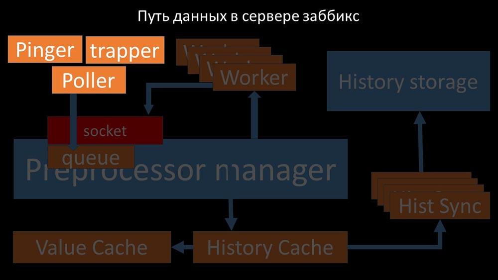 HighLoad++, Михаил Макуров, Максим Чернецов (Интерсвязь): Zabbix, 100kNVPS на одном сервере - 30