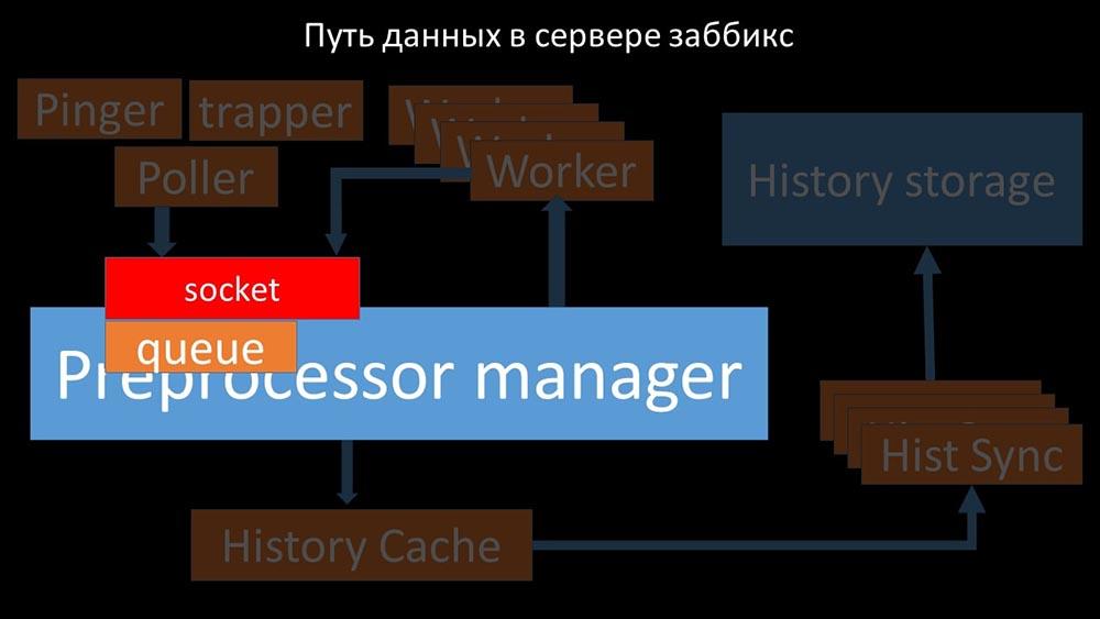 HighLoad++, Михаил Макуров, Максим Чернецов (Интерсвязь): Zabbix, 100kNVPS на одном сервере - 31