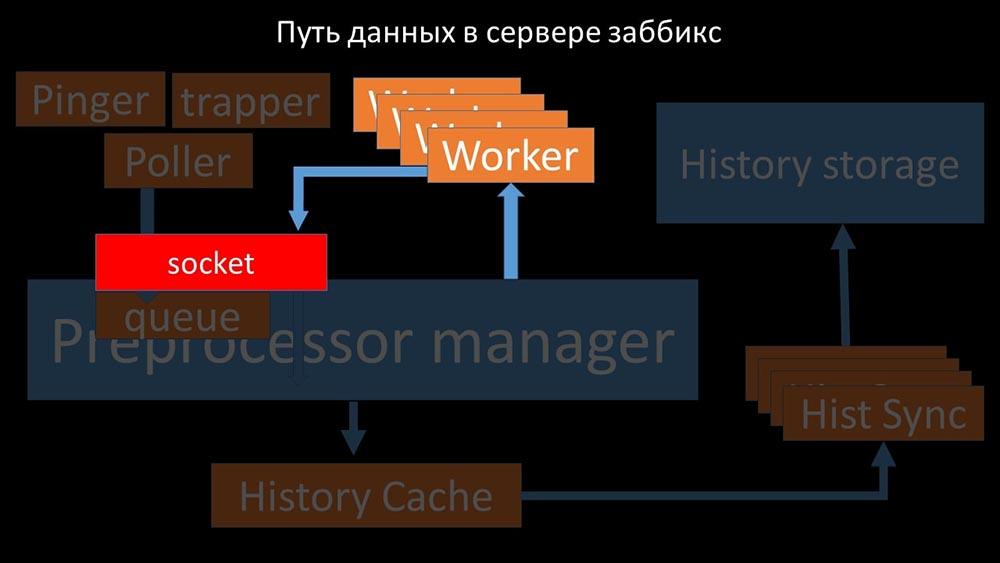 HighLoad++, Михаил Макуров, Максим Чернецов (Интерсвязь): Zabbix, 100kNVPS на одном сервере - 32
