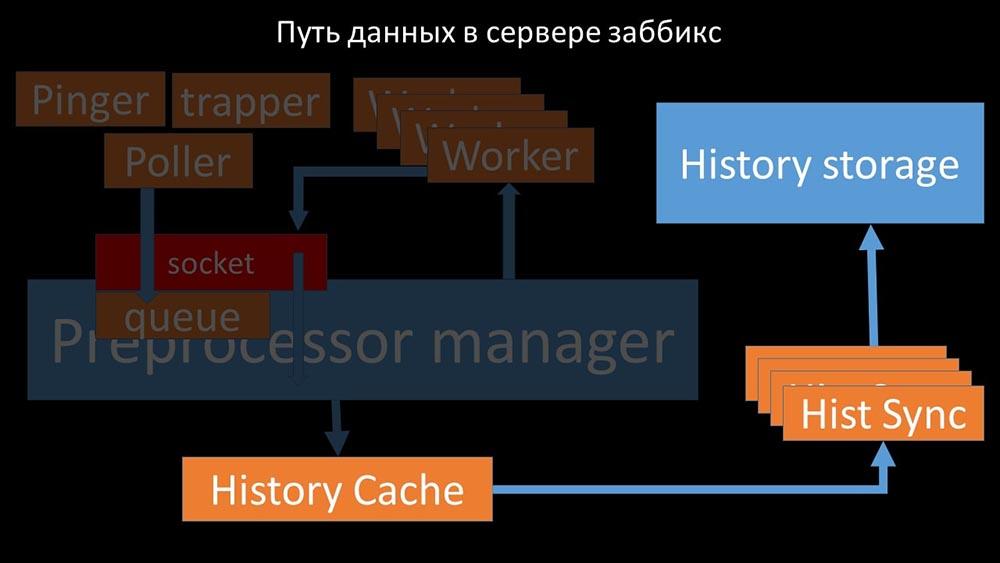 HighLoad++, Михаил Макуров, Максим Чернецов (Интерсвязь): Zabbix, 100kNVPS на одном сервере - 33